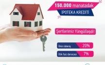 Bank of Baku ipoteka kreditləri üzrə illik faiz dərəcəsini aşağı saldı!