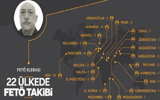 Türkiyə 22 ölkəyə tələb göndərdi
