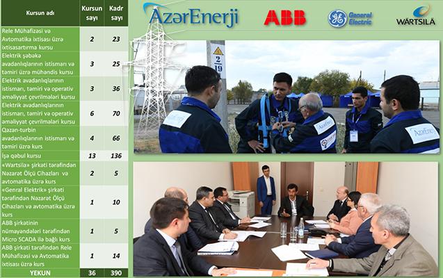 """""""Azərenerji""""də 18 ixtisasartırma və 13 işə qəbul kursu təşkil olunub"""