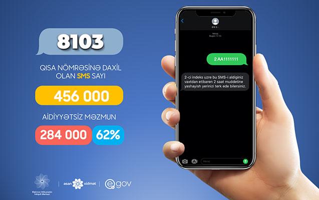 8103-ə 456 min SMS göndərilib, yarıdan çoxu təsdiqlənməyib