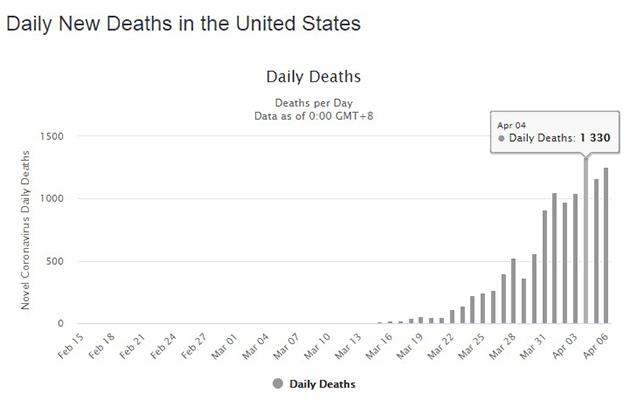 ABŞ-da bir günə 1000-dən çox adam ölür