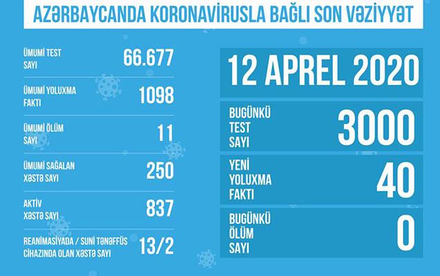 Azərbaycanda koronavirusla bağlı bu gün edilən test sayı açıqlandı