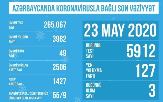 Bu gün Azərbaycanda aparılan test sayı açıqlandı
