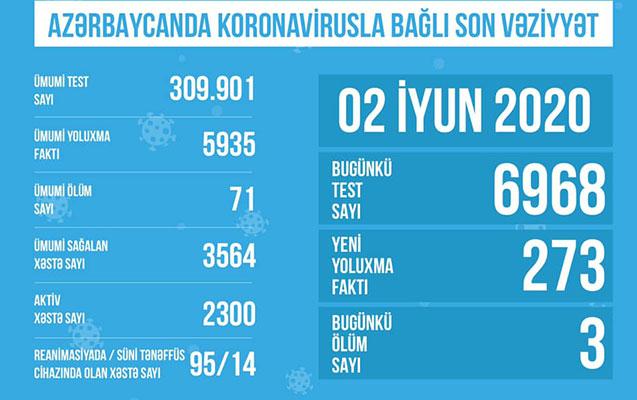 Bu gün Azərbaycanda 6900-dən çox test edilib