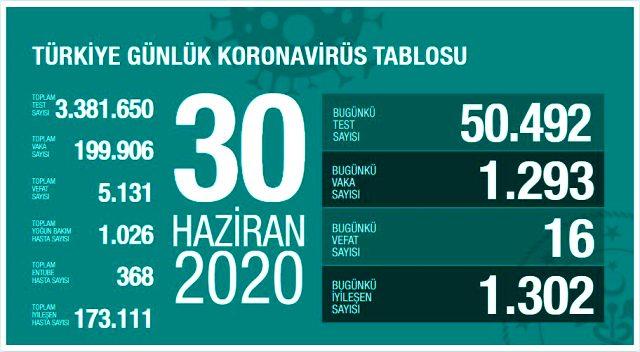 Türkiyədə Covid-19-a yoluxma və ölüm sayında azalma