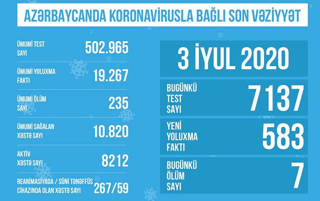 Azərbaycanda koronavirusla bağlı günün SON