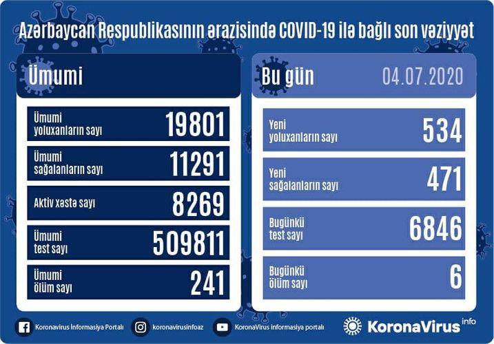 Daha 534 nəfər koronavirusa yoluxdu - 6 nəfər vəfat etdi
