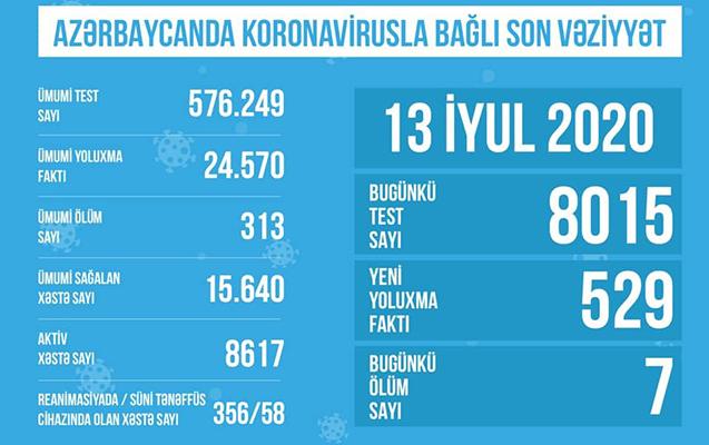 Koronavirusa yoluxanlardan 356 nəfəri reanimasiyadadır