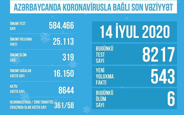 Azərbaycanda reanimasiyada olan koronaviruslu xəstələrin sayı açıqlandı