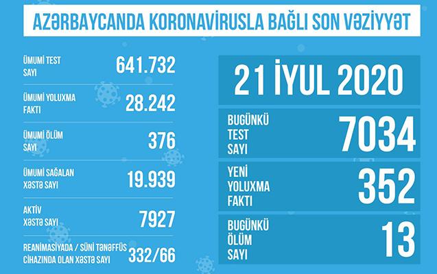 Azərbaycanda koronavirusla bağlı son statistika