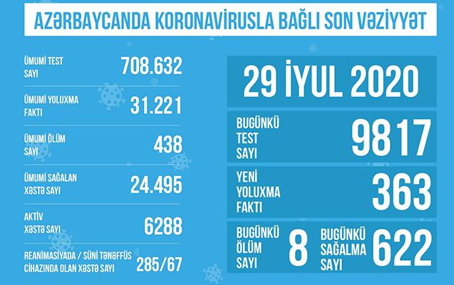 Azərbaycanda koronavirus testlərinin sayı 700 mini keçdi