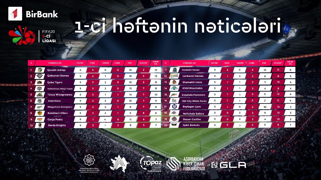 FIFA20 Birinci Liqasının ilk həftəsində gözlənilməz nəticələr