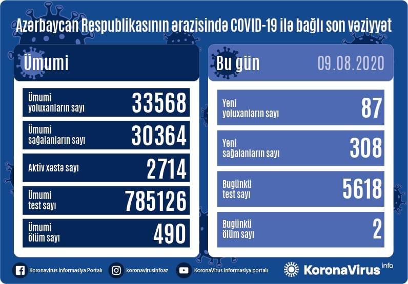 Azərbaycanda koronavirusa yoluxanların sayı 100-dən aşağı düşdü
