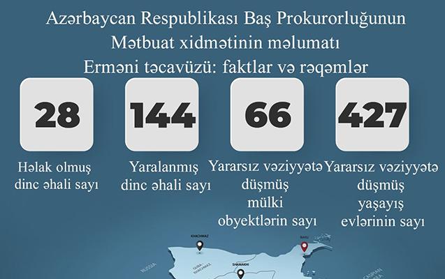 Erməni terroru nəticəsində 28 mülki şəxs həlak olub, 144 nəfər yaralanıb