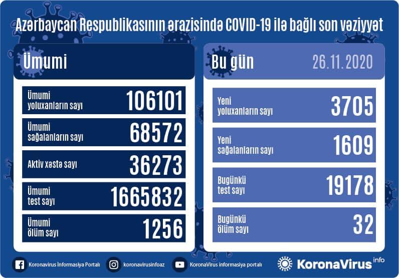 Koronavirusa yoluxanların sayı yenə artdı: 32 nəfər