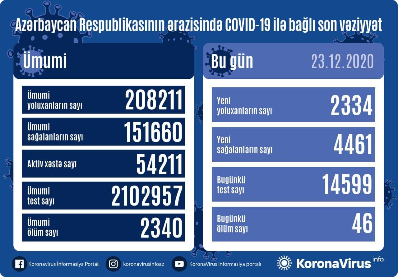 Azərbaycanda bu gün YOLUXMA azaldı, ÖLÜM artdı