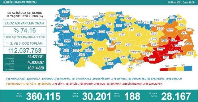 Türkiyədə son sutkada COVID-19-dan ölənlərin sayı azaldı