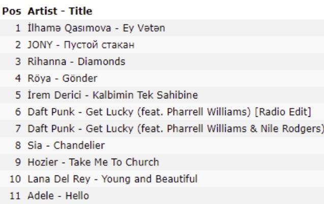 """Prezidentin dinlədiyi mahnı """"iTunes""""də birinci oldu - Foto"""
