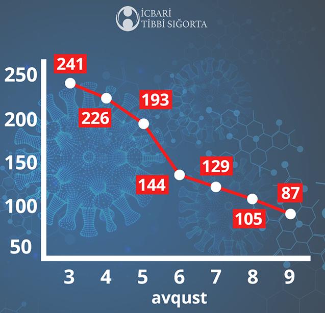 Azərbaycanda 1 həftəyə koronavirus belə azaldı